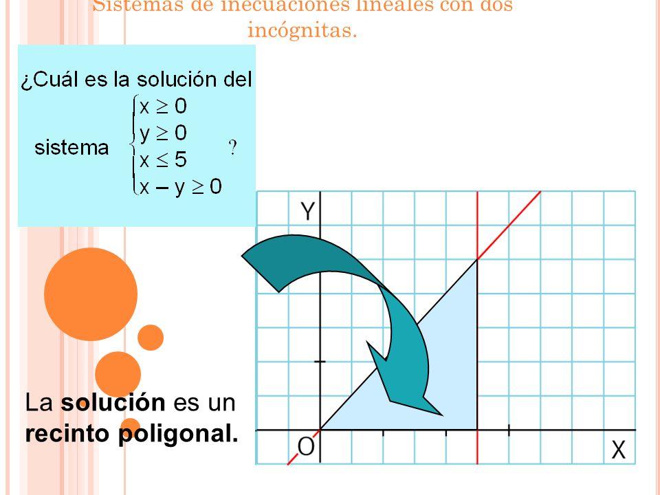 SISTEMAS DE INECUACIONES LINEALES CON DOS INCÓGNITAS. Una inecuación lineal con dos incógnitas adopta una de estas formas: ax + by + c > 0 ó ax + by +