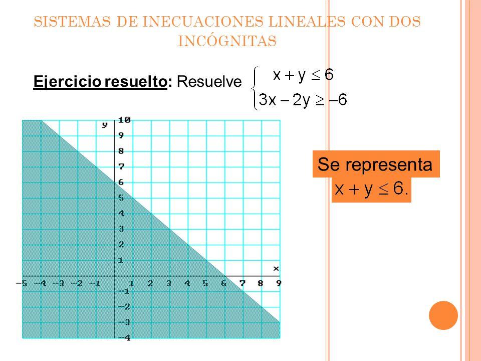 Sistemas de inecuaciones lineales con dos incógnitas. x 0 y 0 x = 5 x 5 x – y = 0 x – y 0 La solución es un recinto poligonal.
