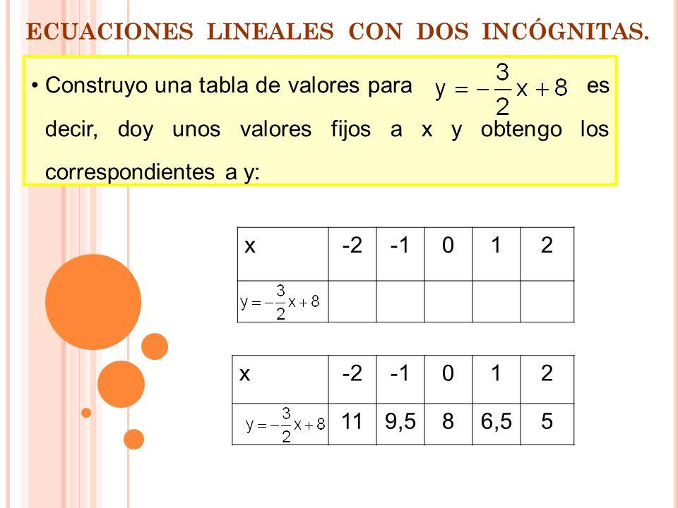 INTRODUCCIÓN: ECUACIONES LINEALES CON DOS INCÓGNITAS Recuerda que una ecuación lineal con dos incógnitas como 3x+ 2y–16 = 0 representa gráficamente un
