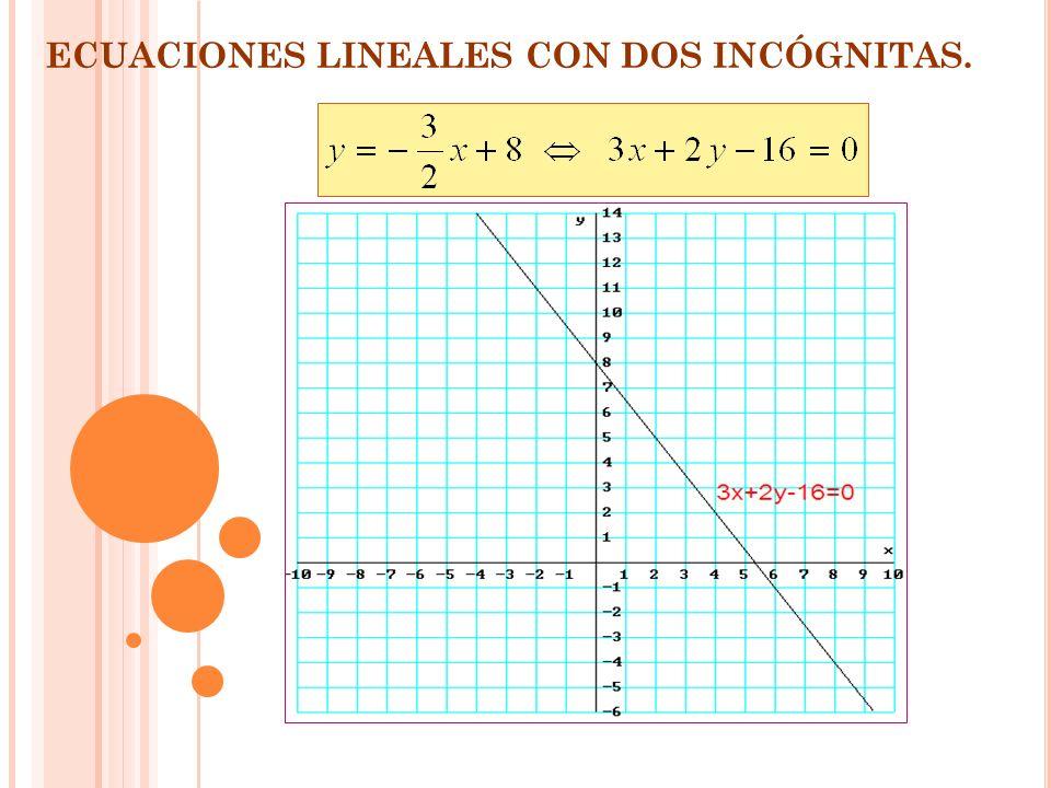 ECUACIONES LINEALES CON DOS INCÓGNITAS. x-2012 x-2012 119,586,55 Construyo una tabla de valores para es decir, doy unos valores fijos a x y obtengo lo