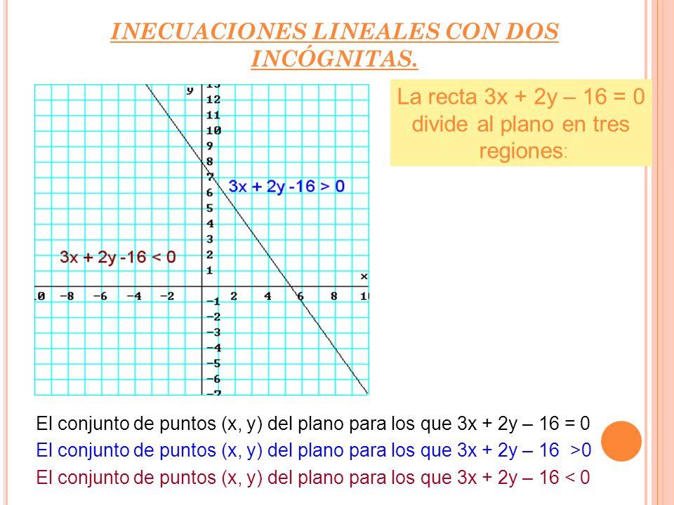 El conjunto de puntos (x, y) del plano para los que ax + by + c = 0 (recta). El conjunto de puntos (x, y) del plano para los que ax + by + c > 0 (semi