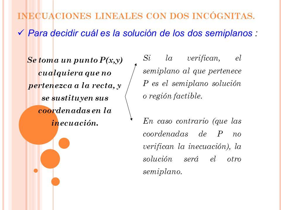 INECUACIONES LINEALES CON DOS INCÓGNITAS. Así pues, una inecuación lineal con dos incógnitas adopta una de estas formas:ax + by + c > 0 ó ax + by + c