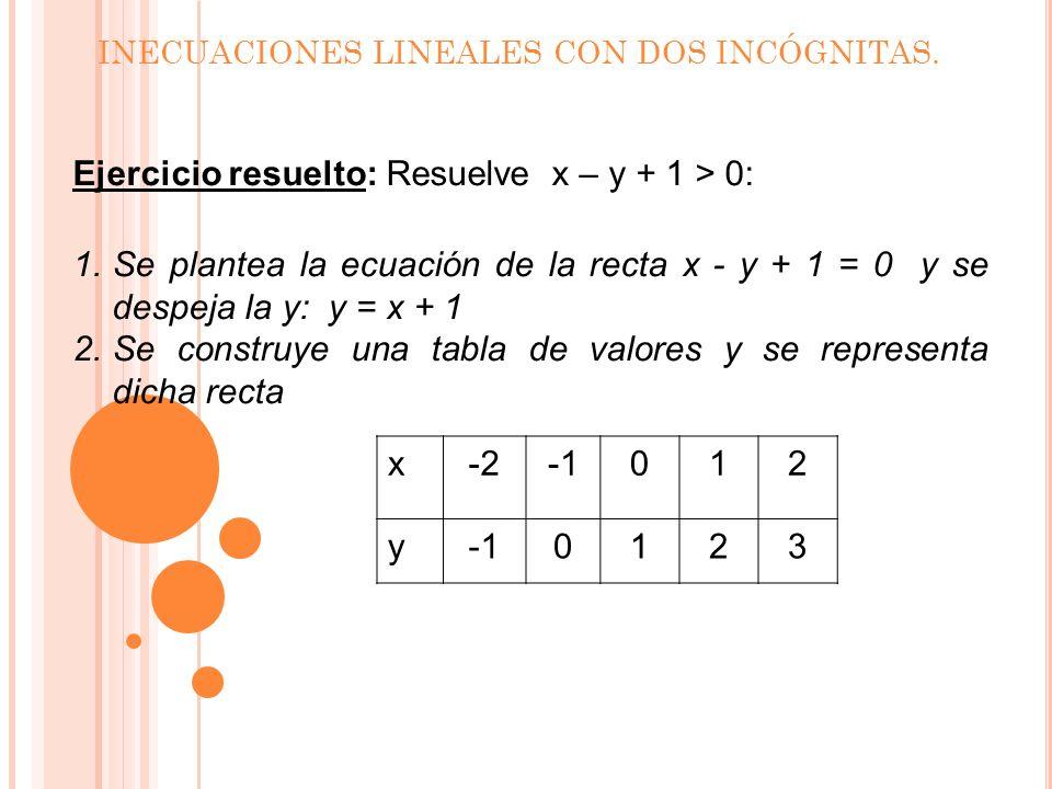 INECUACIONES LINEALES CON DOS INCÓGNITAS. Se toma un punto P(x,y) cualquiera que no pertenezca a la recta, y se sustituyen sus coordenadas en la inecu