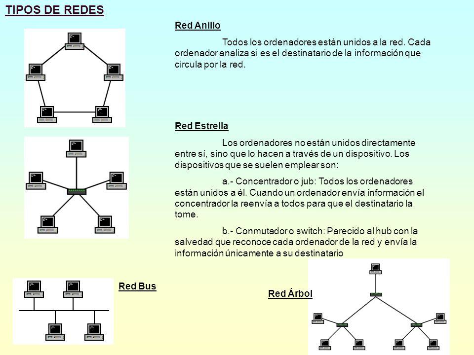 ELEMENTOS RED INFORMÁTICA 1.- Tarjeta de red : Permite configurar el ordenador y añadirlo a la red de área local Conexión coaxial Conexión RJ45 Cable RJ45 1.- Hub y switch: Permite conectar varios dispositivos de red Cable Coaxial 1.- Punto de acceso inalámbrico: Permite aumentar la distancia de comunicación REDES INALÁMBRICAS 1.- Tarjeta de red inalámbrica: Permite configurar el ordenador y añadirlo a la red de área local inalámbrica Adaptador Wireless para portátil Modem Router Switch Hub Con puerto USB