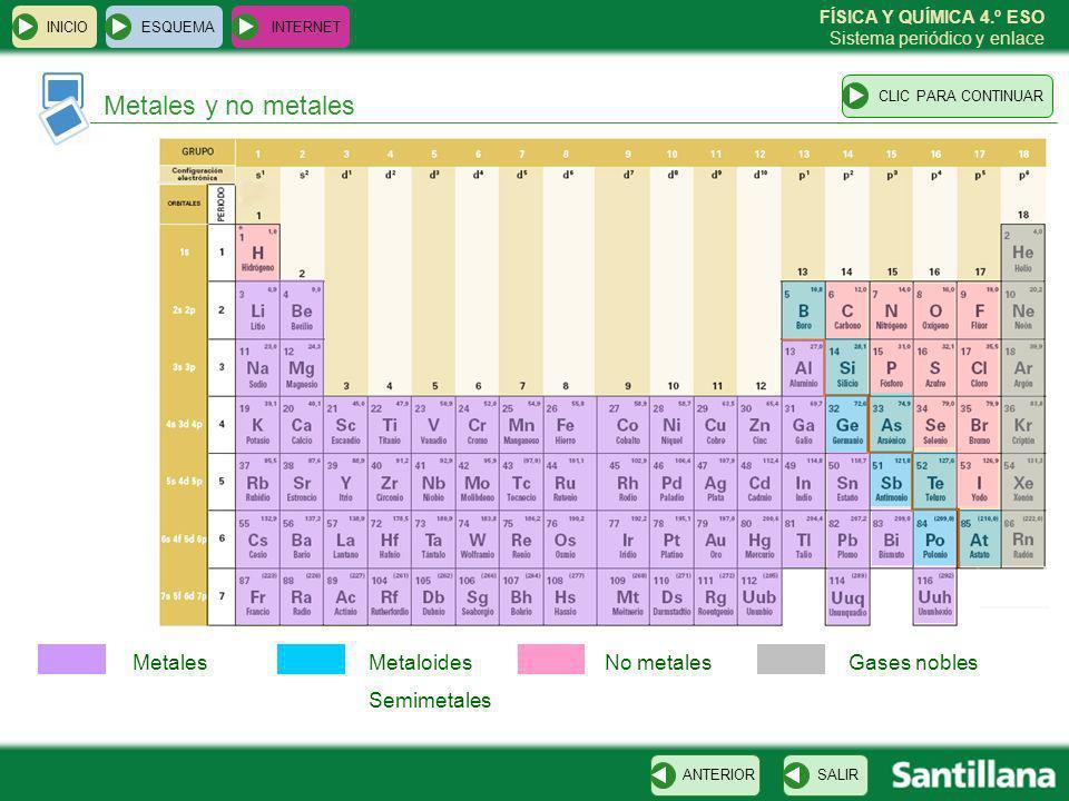 FÍSICA Y QUÍMICA 4.º ESO Sistema periódico y enlace Metales y no metales ESQUEMA INTERNET SALIRANTERIORCLIC PARA CONTINUAR INICIO MetalesMetaloides Se