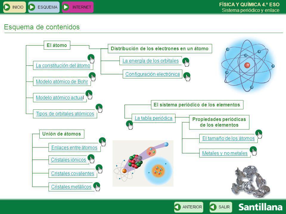 FÍSICA Y QUÍMICA 4.º ESO Sistema periódico y enlace Esquema de contenidos SALIRANTERIOR ESQUEMA INTERNET INICIO El átomo La constitución del átomo Mod
