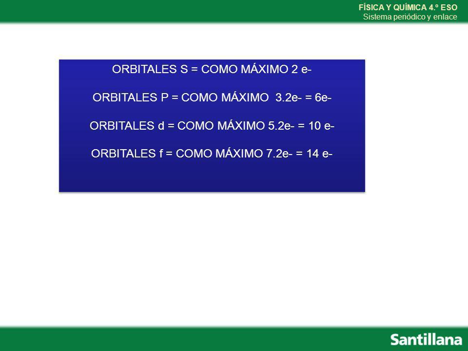 FÍSICA Y QUÍMICA 4.º ESO Sistema periódico y enlace ORBITALES S = COMO MÁXIMO 2 e- ORBITALES P = COMO MÁXIMO 3.2e- = 6e- ORBITALES d = COMO MÁXIMO 5.2