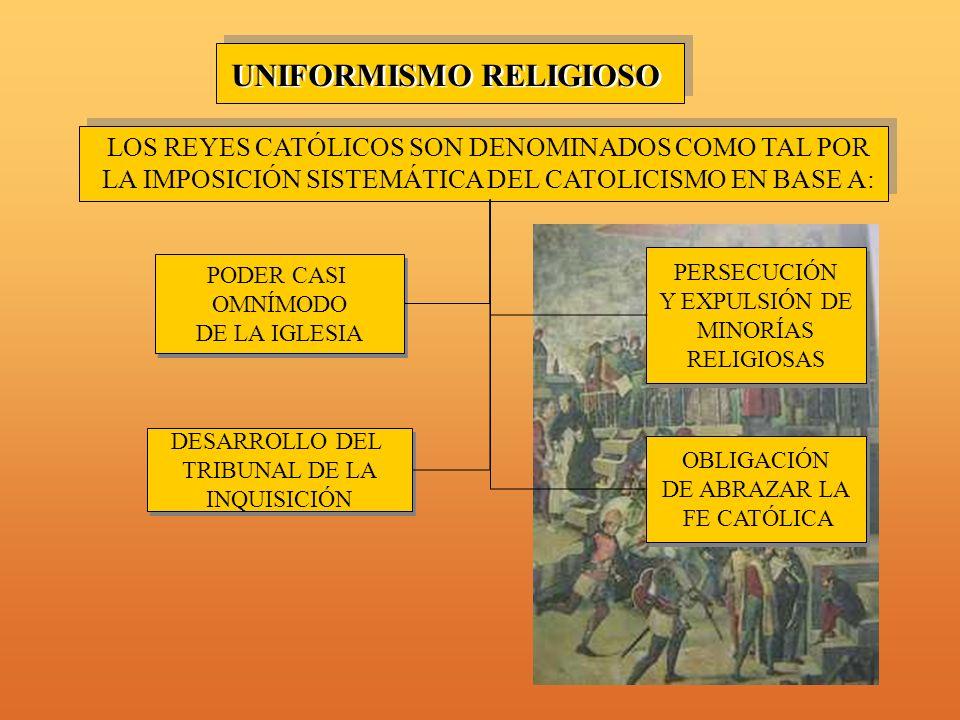 UNIFORMISMO RELIGIOSO LOS REYES CATÓLICOS SON DENOMINADOS COMO TAL POR LA IMPOSICIÓN SISTEMÁTICA DEL CATOLICISMO EN BASE A: PODER CASI OMNÍMODO DE LA IGLESIA PODER CASI OMNÍMODO DE LA IGLESIA OBLIGACIÓN DE ABRAZAR LA FE CATÓLICA OBLIGACIÓN DE ABRAZAR LA FE CATÓLICA PERSECUCIÓN Y EXPULSIÓN DE MINORÍAS RELIGIOSAS PERSECUCIÓN Y EXPULSIÓN DE MINORÍAS RELIGIOSAS DESARROLLO DEL TRIBUNAL DE LA INQUISICIÓN DESARROLLO DEL TRIBUNAL DE LA INQUISICIÓN