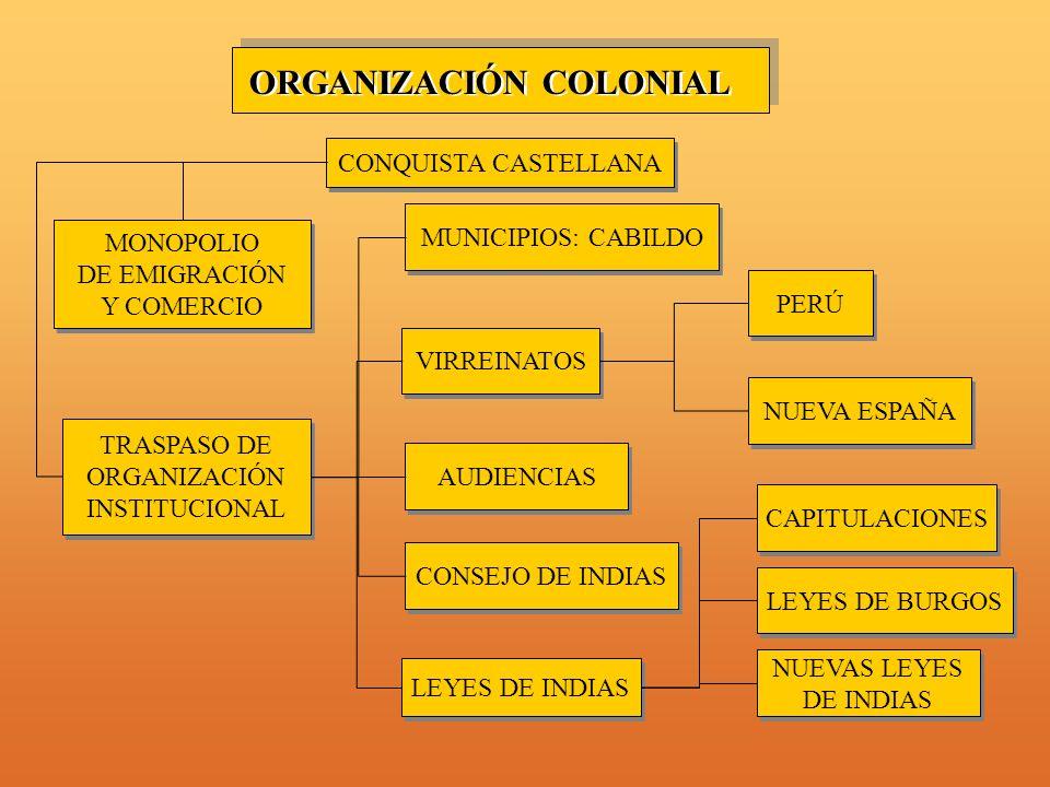 ORGANIZACIÓN COLONIAL CONQUISTA CASTELLANA MUNICIPIOS: CABILDO MONOPOLIO DE EMIGRACIÓN Y COMERCIO MONOPOLIO DE EMIGRACIÓN Y COMERCIO TRASPASO DE ORGANIZACIÓN INSTITUCIONAL TRASPASO DE ORGANIZACIÓN INSTITUCIONAL VIRREINATOS AUDIENCIAS NUEVA ESPAÑA PERÚ LEYES DE BURGOS NUEVAS LEYES DE INDIAS NUEVAS LEYES DE INDIAS CONSEJO DE INDIAS CAPITULACIONES LEYES DE INDIAS