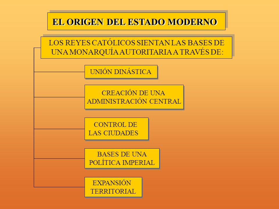 EL ORIGEN DEL ESTADO MODERNO LOS REYES CATÓLICOS SIENTAN LAS BASES DE UNA MONARQUÍA AUTORITARIA A TRAVÉS DE: UNIÓN DINÁSTICA CONTROL DE LAS CIUDADES CONTROL DE LAS CIUDADES BASES DE UNA POLÍTICA IMPERIAL BASES DE UNA POLÍTICA IMPERIAL EXPANSIÓN TERRITORIAL EXPANSIÓN TERRITORIAL CREACIÓN DE UNA ADMINISTRACIÓN CENTRAL CREACIÓN DE UNA ADMINISTRACIÓN CENTRAL