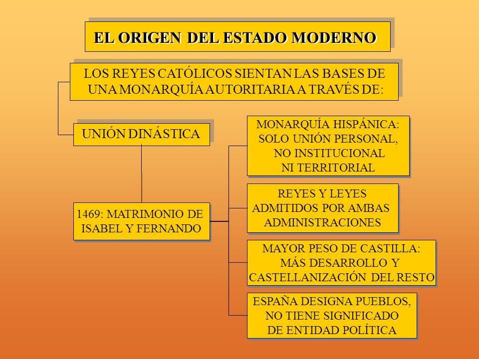 EL ORIGEN DEL ESTADO MODERNO LOS REYES CATÓLICOS SIENTAN LAS BASES DE UNA MONARQUÍA AUTORITARIA A TRAVÉS DE: UNIÓN DINÁSTICA 1469: MATRIMONIO DE ISABEL Y FERNANDO 1469: MATRIMONIO DE ISABEL Y FERNANDO MONARQUÍA HISPÁNICA: SOLO UNIÓN PERSONAL, NO INSTITUCIONAL NI TERRITORIAL MONARQUÍA HISPÁNICA: SOLO UNIÓN PERSONAL, NO INSTITUCIONAL NI TERRITORIAL ESPAÑA DESIGNA PUEBLOS, NO TIENE SIGNIFICADO DE ENTIDAD POLÍTICA ESPAÑA DESIGNA PUEBLOS, NO TIENE SIGNIFICADO DE ENTIDAD POLÍTICA MAYOR PESO DE CASTILLA: MÁS DESARROLLO Y CASTELLANIZACIÓN DEL RESTO MAYOR PESO DE CASTILLA: MÁS DESARROLLO Y CASTELLANIZACIÓN DEL RESTO REYES Y LEYES ADMITIDOS POR AMBAS ADMINISTRACIONES REYES Y LEYES ADMITIDOS POR AMBAS ADMINISTRACIONES