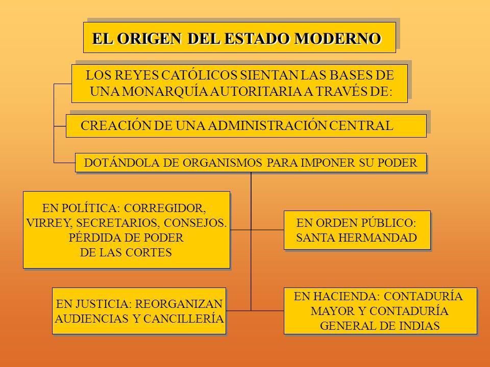 EL ORIGEN DEL ESTADO MODERNO LOS REYES CATÓLICOS SIENTAN LAS BASES DE UNA MONARQUÍA AUTORITARIA A TRAVÉS DE: CREACIÓN DE UNA ADMINISTRACIÓN CENTRAL DOTÁNDOLA DE ORGANISMOS PARA IMPONER SU PODER EN POLÍTICA: CORREGIDOR, VIRREY, SECRETARIOS, CONSEJOS.