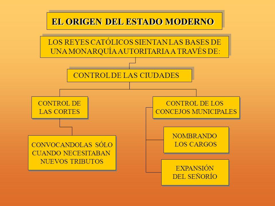 EL ORIGEN DEL ESTADO MODERNO LOS REYES CATÓLICOS SIENTAN LAS BASES DE UNA MONARQUÍA AUTORITARIA A TRAVÉS DE: CONTROL DE LAS CIUDADES CONTROL DE LAS CORTES CONTROL DE LAS CORTES CONVOCANDOLAS SÓLO CUANDO NECESITABAN NUEVOS TRIBUTOS CONVOCANDOLAS SÓLO CUANDO NECESITABAN NUEVOS TRIBUTOS EXPANSIÓN DEL SEÑORÍO EXPANSIÓN DEL SEÑORÍO NOMBRANDO LOS CARGOS NOMBRANDO LOS CARGOS CONTROL DE LOS CONCEJOS MUNICIPALES CONTROL DE LOS CONCEJOS MUNICIPALES
