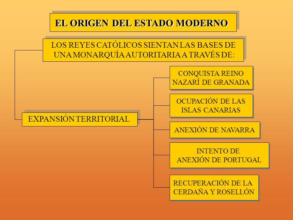 EL ORIGEN DEL ESTADO MODERNO LOS REYES CATÓLICOS SIENTAN LAS BASES DE UNA MONARQUÍA AUTORITARIA A TRAVÉS DE: EXPANSIÓN TERRITORIAL CONQUISTA REINO NAZARÍ DE GRANADA CONQUISTA REINO NAZARÍ DE GRANADA RECUPERACIÓN DE LA CERDAÑA Y ROSELLÓN RECUPERACIÓN DE LA CERDAÑA Y ROSELLÓN INTENTO DE ANEXIÓN DE PORTUGAL INTENTO DE ANEXIÓN DE PORTUGAL ANEXIÓN DE NAVARRA OCUPACIÓN DE LAS ISLAS CANARIAS OCUPACIÓN DE LAS ISLAS CANARIAS