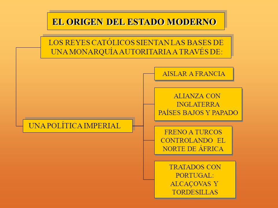 EL ORIGEN DEL ESTADO MODERNO LOS REYES CATÓLICOS SIENTAN LAS BASES DE UNA MONARQUÍA AUTORITARIA A TRAVÉS DE: UNA POLÍTICA IMPERIAL AISLAR A FRANCIA FRENO A TURCOS CONTROLANDO EL NORTE DE ÁFRICA FRENO A TURCOS CONTROLANDO EL NORTE DE ÁFRICA TRATADOS CON PORTUGAL: ALCAÇOVAS Y TORDESILLAS TRATADOS CON PORTUGAL: ALCAÇOVAS Y TORDESILLAS ALIANZA CON INGLATERRA PAÍSES BAJOS Y PAPADO ALIANZA CON INGLATERRA PAÍSES BAJOS Y PAPADO