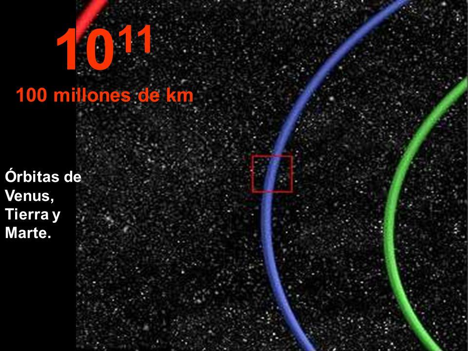 10 11 100 millones de km Órbitas de Venus, Tierra y Marte.