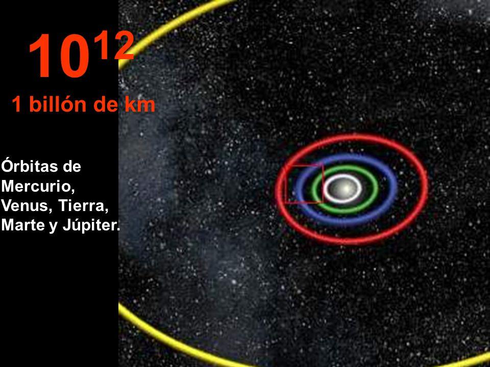 Órbitas de Mercurio, Venus, Tierra, Marte y Júpiter. 10 12 1 billón de km
