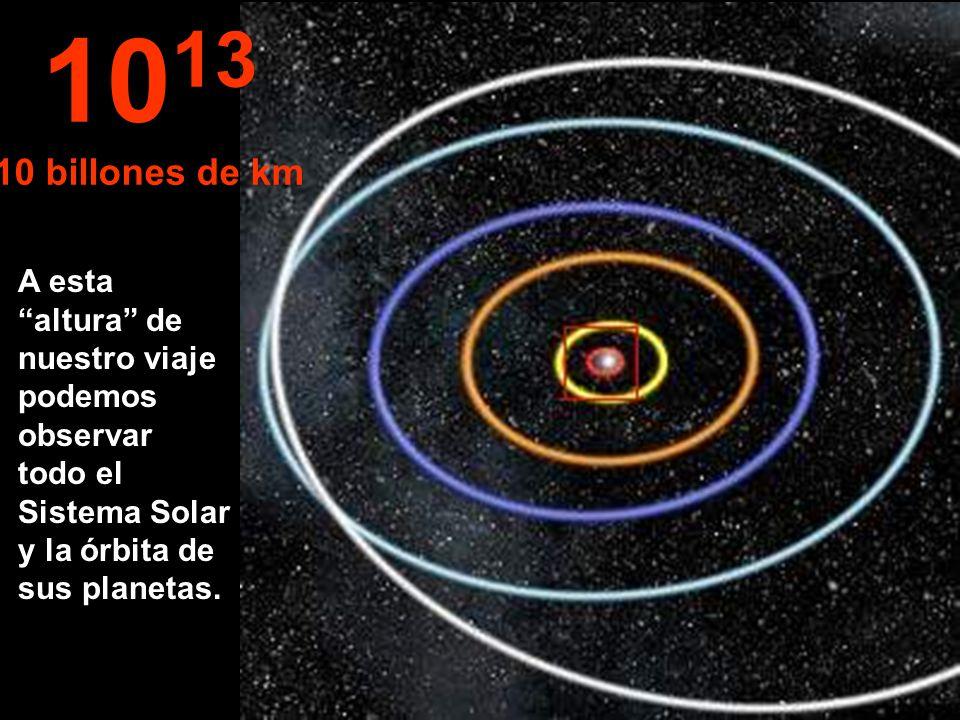 A esta altura de nuestro viaje podemos observar todo el Sistema Solar y la órbita de sus planetas. 10 13 10 billones de km