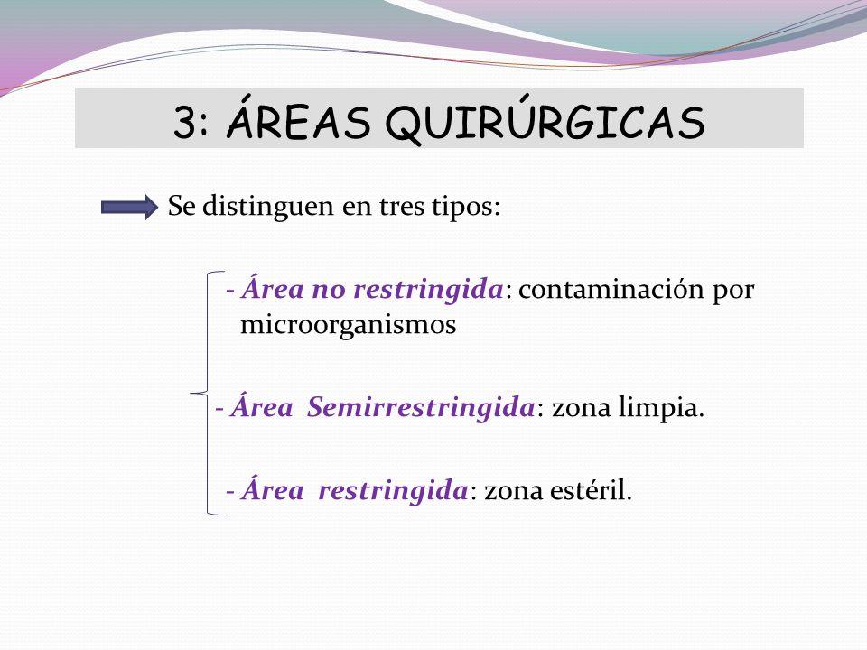 3: ÁREAS QUIRÚRGICAS Se distinguen en tres tipos: - Área no restringida: contaminación por microorganismos - Área Semirrestringida: zona limpia. - Áre