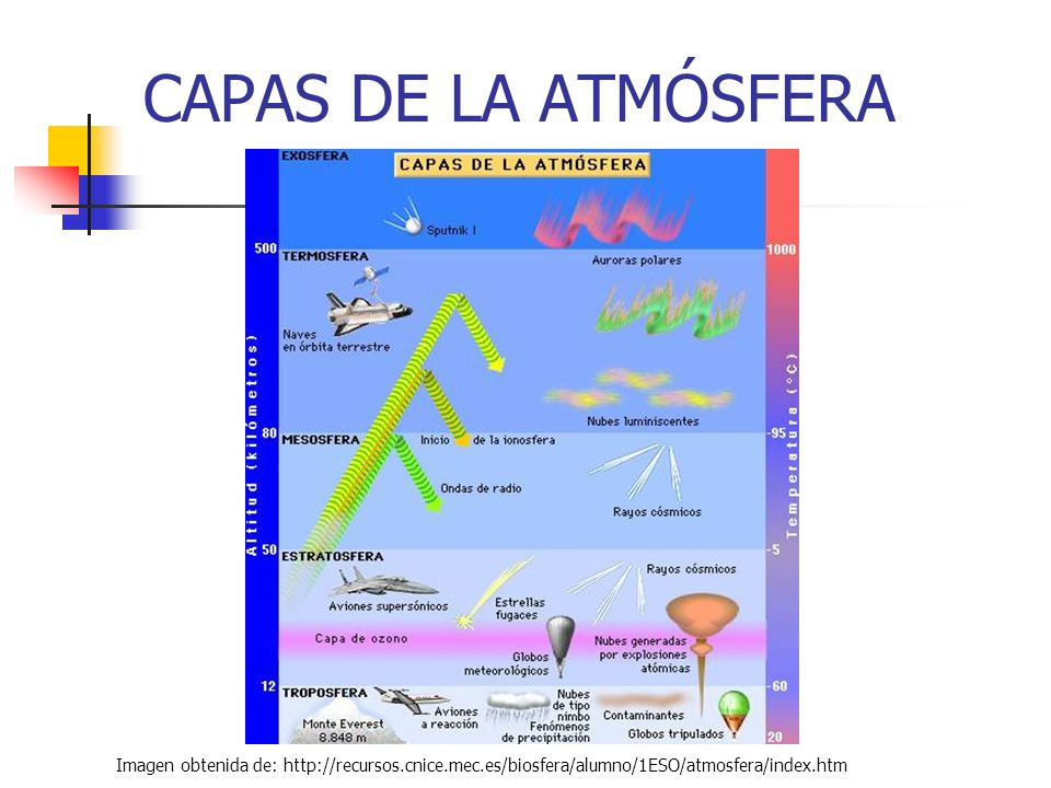 CAPAS DE LA ATMÓSFERA TROPOSFERA: Llega hasta los 12 Km.
