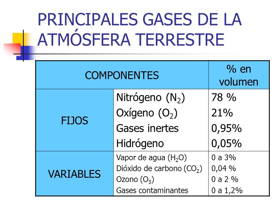 PRINCIPALES GASES DE LA ATMÓSFERA TERRESTRE COMPONENTES % en volumen FIJOS Nitrógeno (N 2 ) Oxígeno (O 2 ) Gases inertes Hidrógeno 78 % 21% 0,95% 0,05