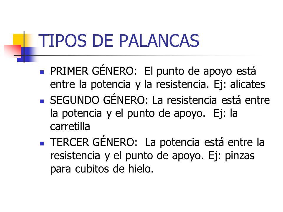 TIPOS DE PALANCAS PRIMER GÉNERO: El punto de apoyo está entre la potencia y la resistencia.