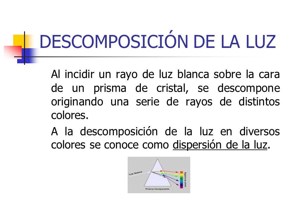 DESCOMPOSICIÓN DE LA LUZ Al incidir un rayo de luz blanca sobre la cara de un prisma de cristal, se descompone originando una serie de rayos de distin