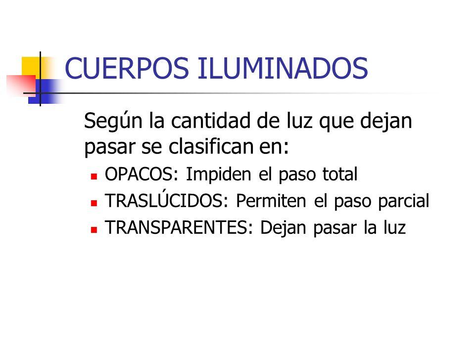 CUERPOS ILUMINADOS Según la cantidad de luz que dejan pasar se clasifican en: OPACOS: Impiden el paso total TRASLÚCIDOS: Permiten el paso parcial TRAN
