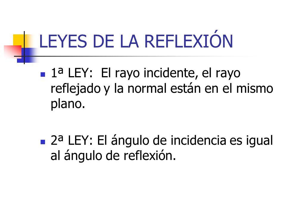 LEYES DE LA REFLEXIÓN 1ª LEY: El rayo incidente, el rayo reflejado y la normal están en el mismo plano. 2ª LEY: El ángulo de incidencia es igual al án