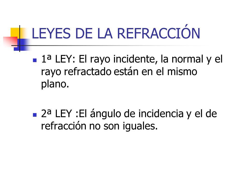 LEYES DE LA REFRACCIÓN 1ª LEY: El rayo incidente, la normal y el rayo refractado están en el mismo plano. 2ª LEY :El ángulo de incidencia y el de refr