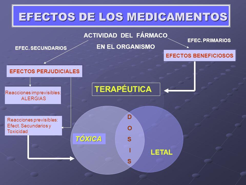 EFECTOS DE LOS MEDICAMENTOS EFECTOS BENEFICIOSOS Reacciones imprevisibles: ALERGIAS EFECTOS PERJUDICIALES TERAPÉUTICA ACTIVIDAD DEL FÁRMACO EN EL ORGA