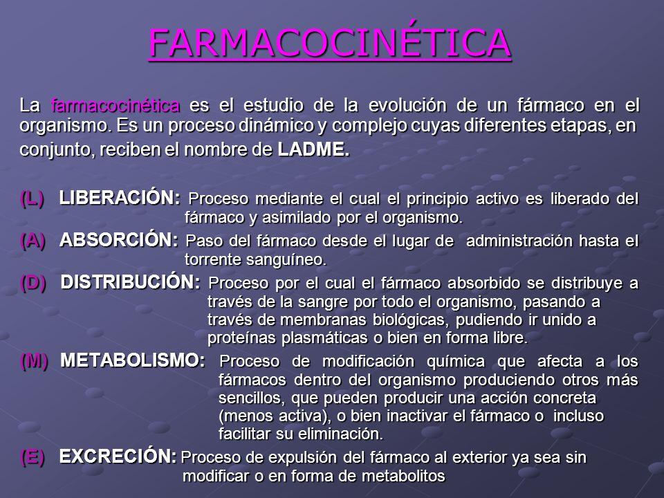 FARMACOCINÉTICA La farmacocinética es el estudio de la evolución de un fármaco en el organismo. Es un proceso dinámico y complejo cuyas diferentes eta