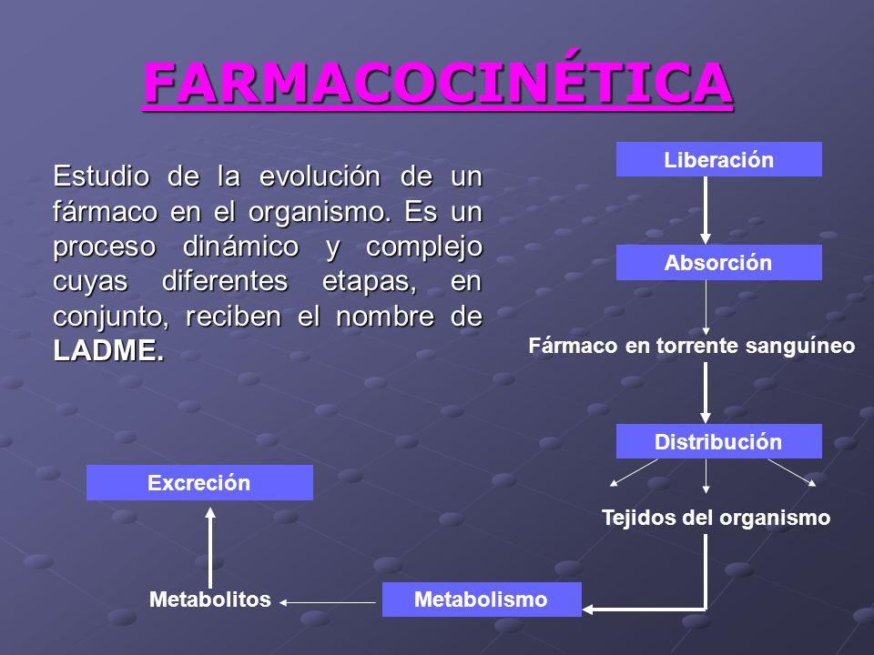 FARMACOCINÉTICA Estudio de la evolución de un fármaco en el organismo. Es un proceso dinámico y complejo cuyas diferentes etapas, en conjunto, reciben