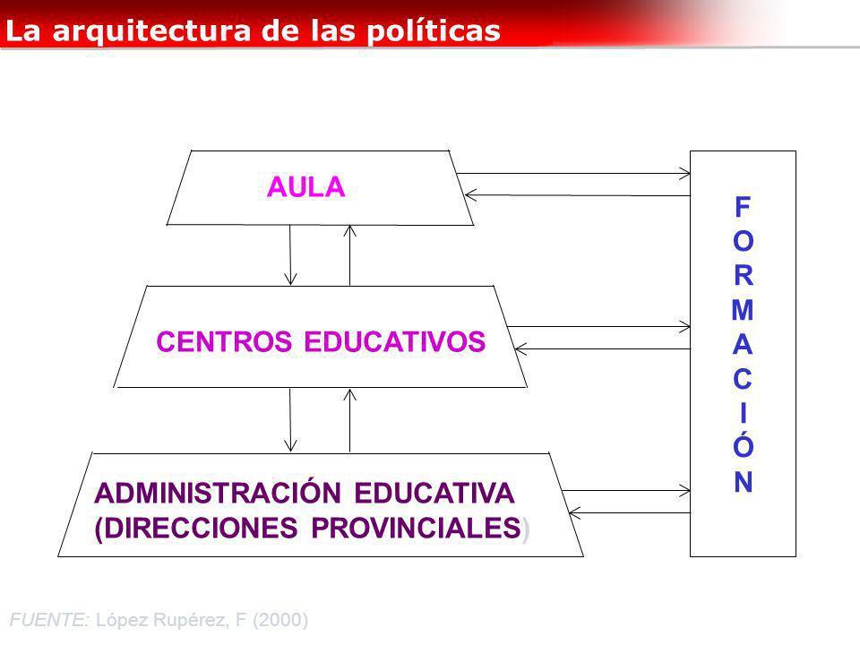 AULA CENTROS EDUCATIVOS ADMINISTRACIÓN EDUCATIVA (DIRECCIONES PROVINCIALES) FORMACIÓNFORMACIÓN La arquitectura de las políticas FUENTE: López Rupérez,