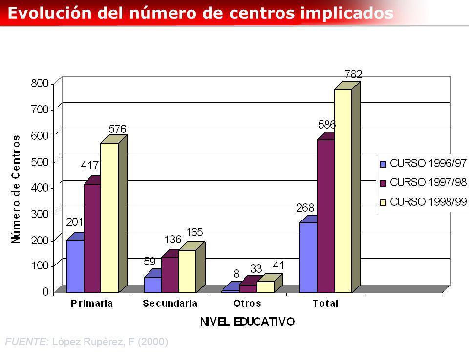 Evolución del número de centros implicados FUENTE: López Rupérez, F (2000)