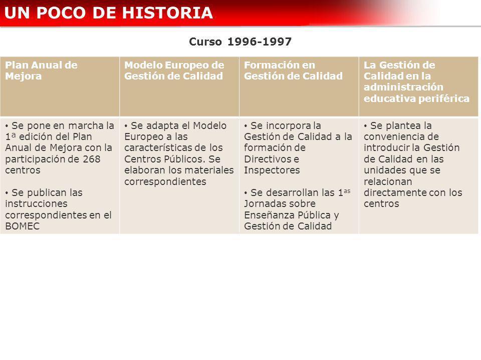 UN POCO DE HISTORIA Curso 1996-1997 Plan Anual de Mejora Modelo Europeo de Gestión de Calidad Formación en Gestión de Calidad La Gestión de Calidad en