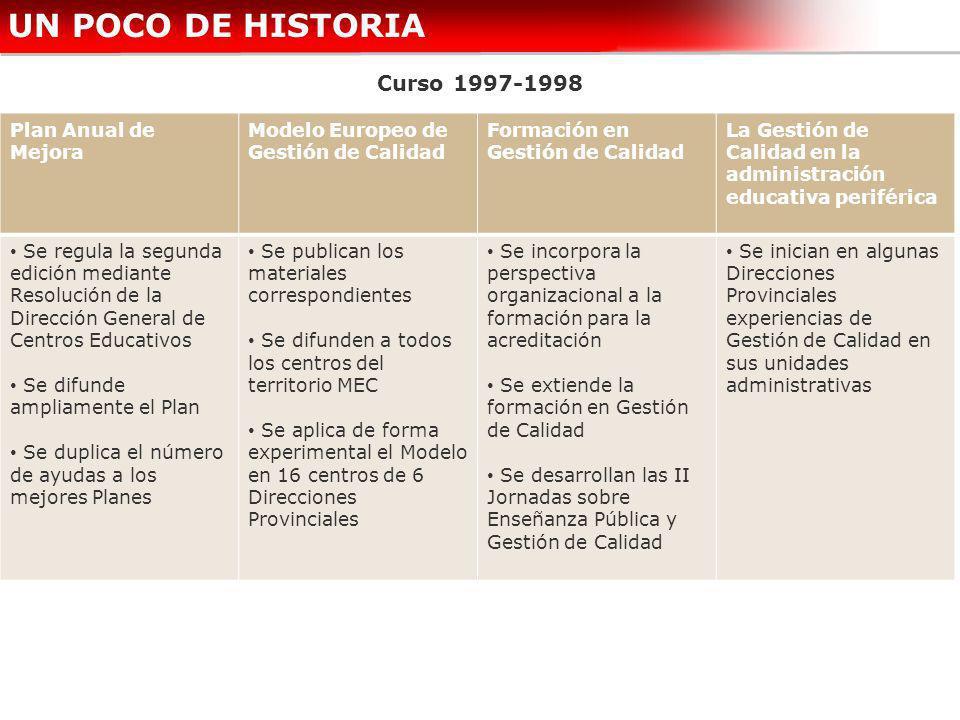 UN POCO DE HISTORIA Curso 1997-1998 Plan Anual de Mejora Modelo Europeo de Gestión de Calidad Formación en Gestión de Calidad La Gestión de Calidad en
