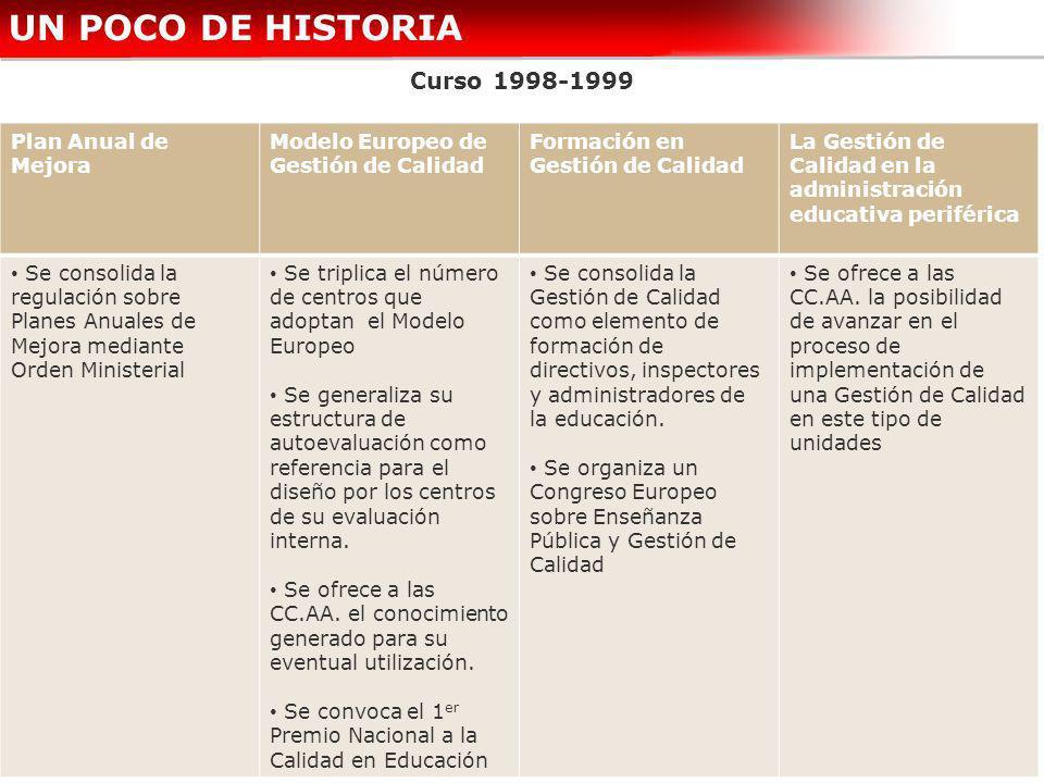 UN POCO DE HISTORIA Curso 1998-1999 Plan Anual de Mejora Modelo Europeo de Gestión de Calidad Formación en Gestión de Calidad La Gestión de Calidad en