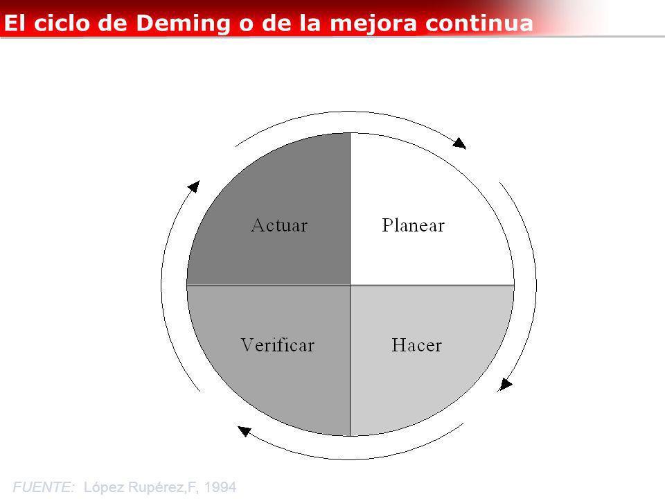 El ciclo de Deming o de la mejora continua FUENTE: López Rupérez,F, 1994