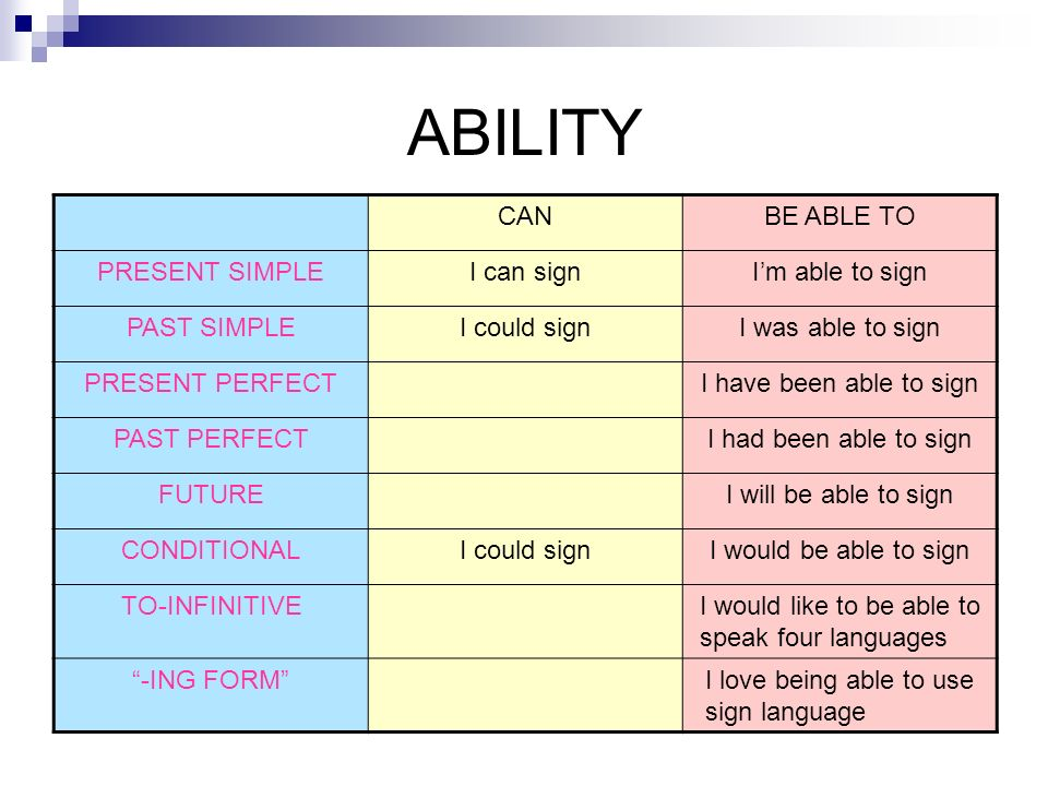 ABILITY CANBE ABLE TO PRESENT SIMPLEI can signIm able to sign PAST SIMPLEI could signI was able to sign PRESENT PERFECTI have been able to sign PAST P