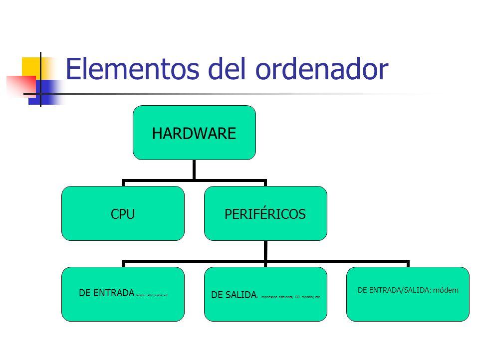 Elementos del ordenador HARDWARE CPUPERIFÉRICOS DE ENTRADA: teclado, ratón, joystick, etc DE SALIDA: impresora, altavoces, CD, monitor, etc DE ENTRADA
