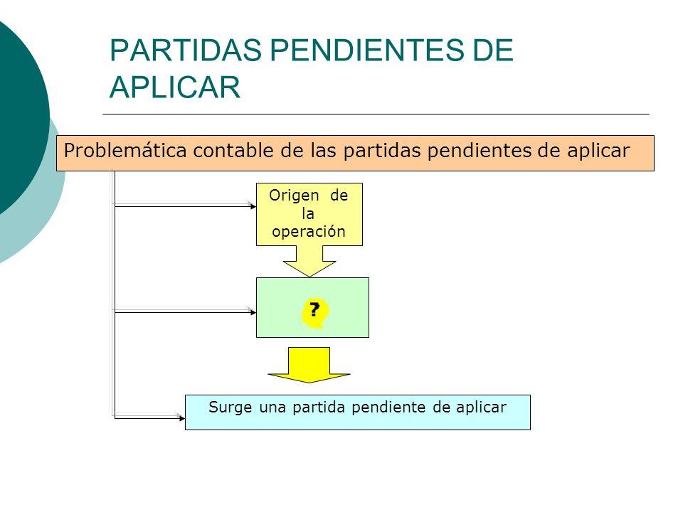 PARTIDAS PENDIENTES DE APLICAR Problemática contable de las partidas pendientes de aplicar Origen de la operación Surge una partida pendiente de aplic