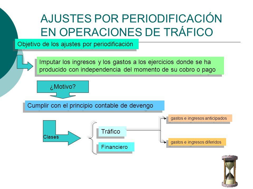 AJUSTES POR PERIODIFICACIÓN EN OPERACIONES DE TRÁFICO Objetivo de los ajustes por periodificación Imputar los ingresos y los gastos a los ejercicios d