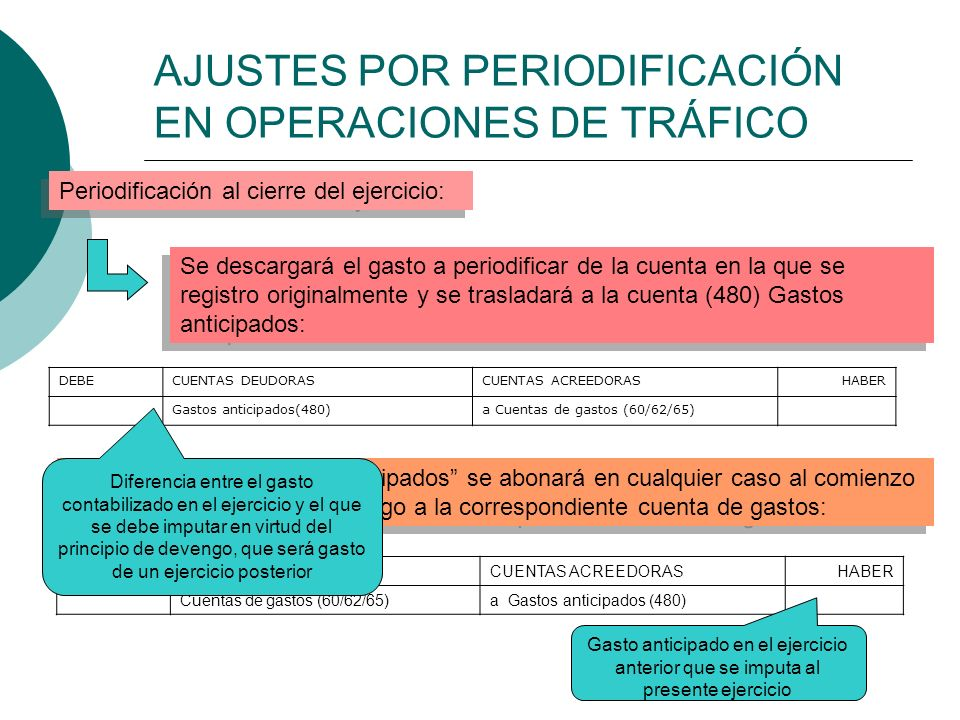 AJUSTES POR PERIODIFICACIÓN EN OPERACIONES DE TRÁFICO Periodificación al cierre del ejercicio: Se descargará el gasto a periodificar de la cuenta en l