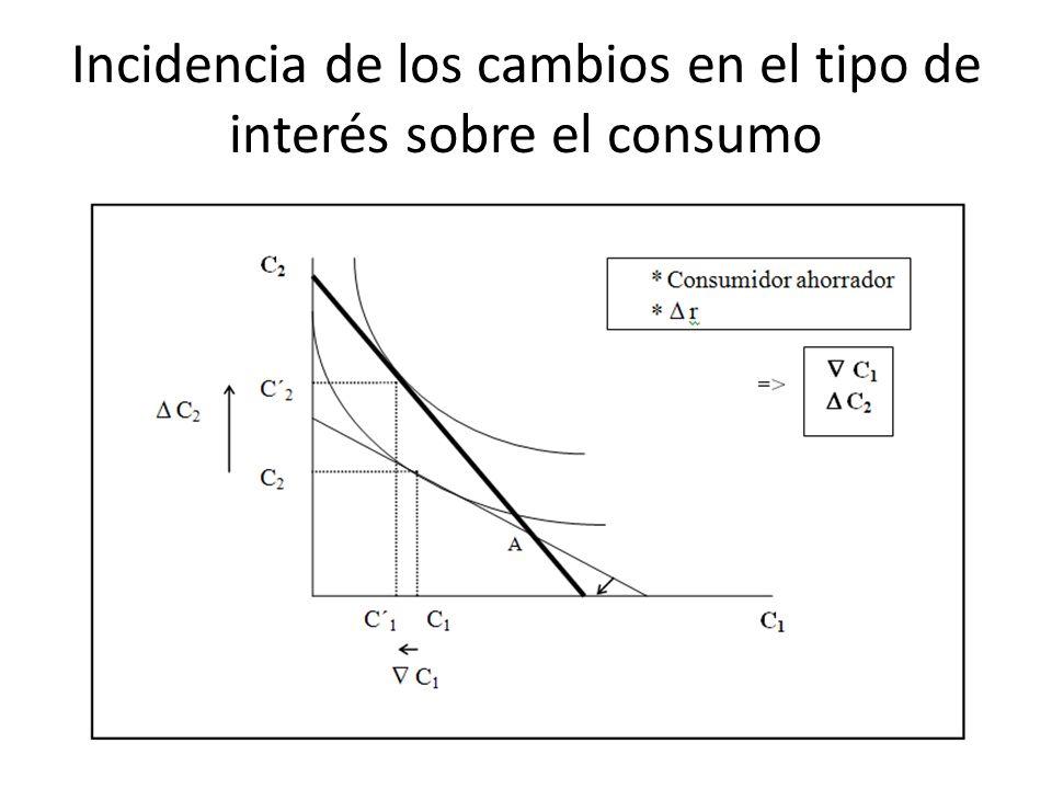 Incidencia de los cambios en el tipo de interés sobre el consumo