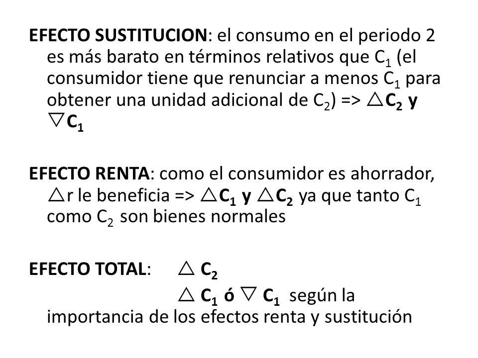 EFECTO SUSTITUCION: el consumo en el periodo 2 es más barato en términos relativos que C 1 (el consumidor tiene que renunciar a menos C 1 para obtener
