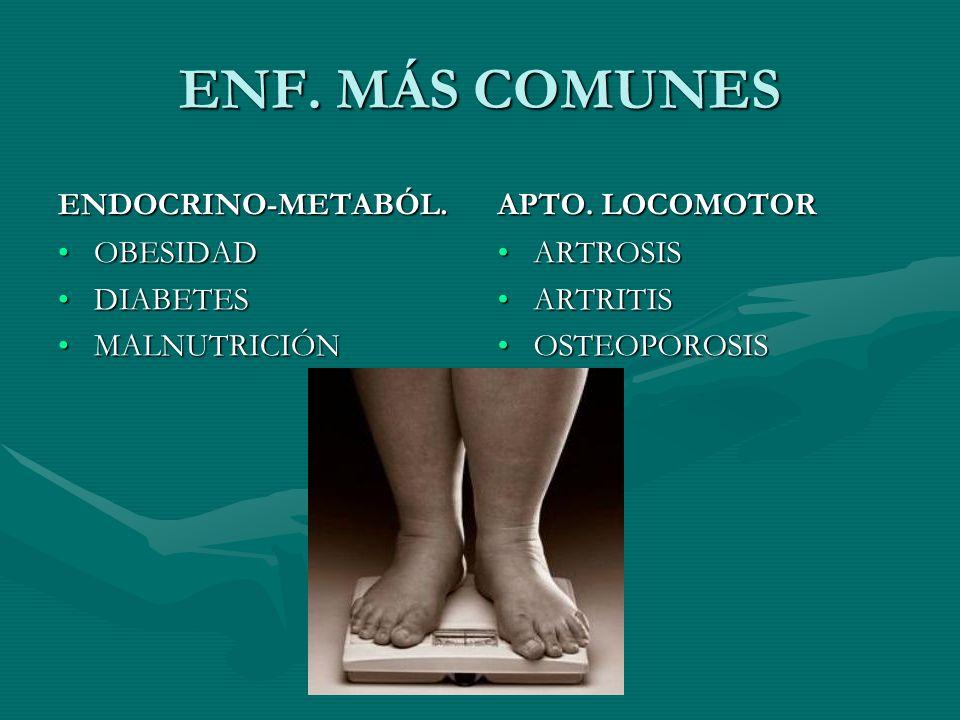 ENF. MÁS COMUNES ENDOCRINO-METABÓL. OBESIDAD DIABETES MALNUTRICIÓN APTO. LOCOMOTOR ARTROSIS ARTRITIS OSTEOPOROSIS