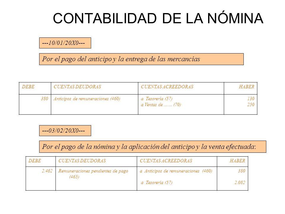 CONTABILIDAD DE LA NÓMINA DEBECUENTAS DEUDORASCUENTAS ACREEDORASHABER 380Anticipos de remuneraciones (460)a Tesorería (57) a Ventas de …… (70) 130 250