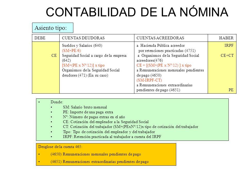 CONTABILIDAD DE LA NÓMINA DEBECUENTAS DEUDORASCUENTAS ACREEDORASHABER CE Sueldos y Salarios (640) (SM+PE/6) Seguridad Social a cargo de la empresa (64