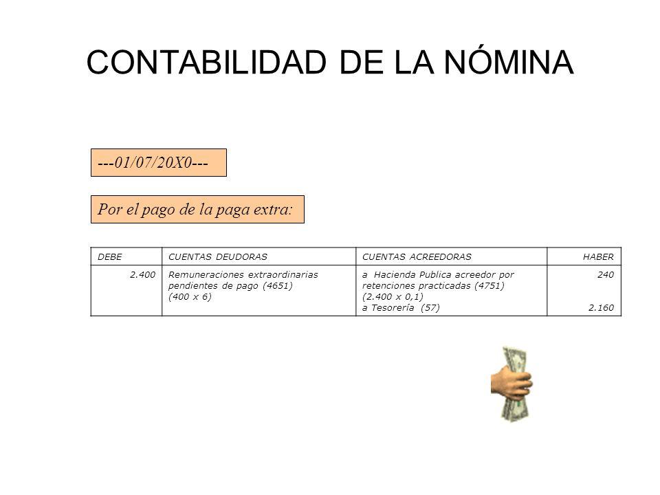 CONTABILIDAD DE LA NÓMINA ---01/07/20X0--- Por el pago de la paga extra: DEBECUENTAS DEUDORASCUENTAS ACREEDORASHABER 2.400Remuneraciones extraordinari